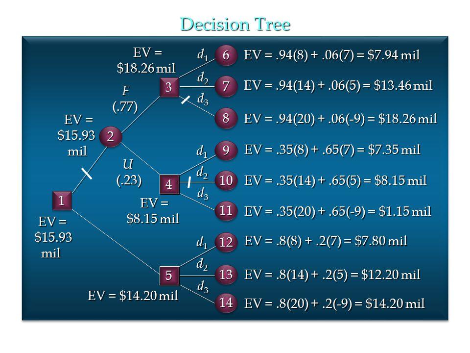 Decision Tree U(.23) d1d1d1d1 d2d2d2d2 d3d3d3d3 EV =.35(8) +.65(7) = $7.35 mil EV =.35(14) +.65(5) = $8.15 mil EV =.35(20) +.65(-9) = $1.15 mil F(.77)