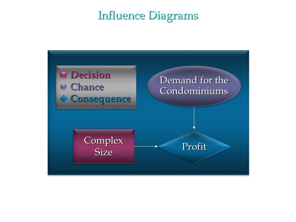 ComplexSizeComplexSize ProfitProfit Demand for the Condominiums Condominiums DecisionChanceConsequence Influence Diagrams