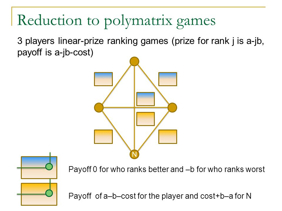 Reduction to polymatrix games 3 players linear-prize ranking games (prize for rank j is a-jb, payoff is a-jb-cost) Payoff 0 for who ranks better and –b for who ranks worst N Payoff of a–b–cost for the player and cost+b–a for N