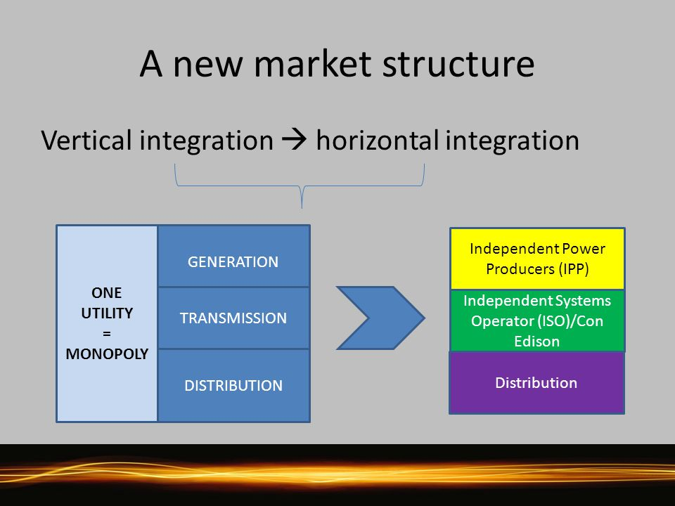 A new market structure Vertical integration  horizontal integration ONE UTILITY = MONOPOLY GENERATION TRANSMISSION DISTRIBUTION Independent Power Producers (IPP) Independent Systems Operator (ISO)/Con Edison Distribution