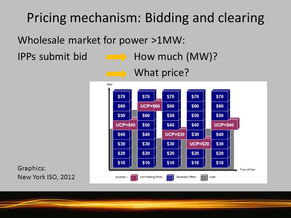 Pricing mechanism: Bidding and clearing Wholesale market for power >1MW: IPPs submit bid How much (MW)? What price? Source: NYISO Graphics: New York I