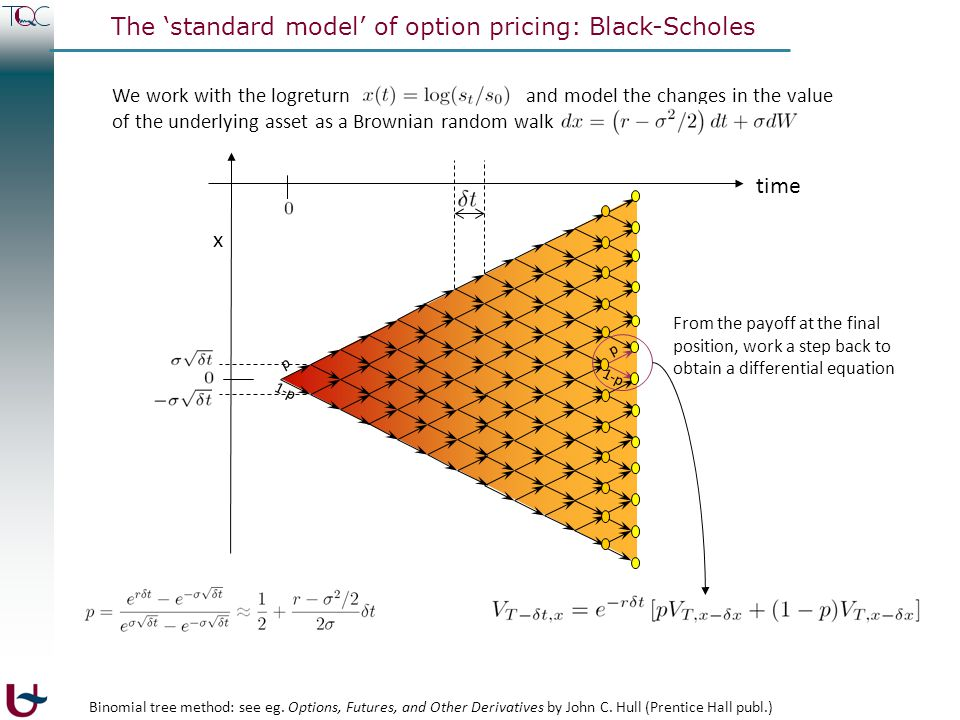 The 'standard model' of option pricing: Black-Scholes We work with the logreturn and model the changes in the value of the underlying asset as a Brown