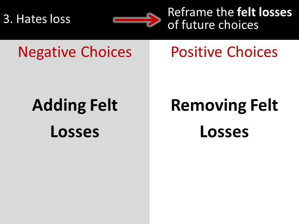 3. Hates loss Reframe the felt losses of future choices Adding Felt Losses Removing Felt Losses Negative ChoicesPositive Choices