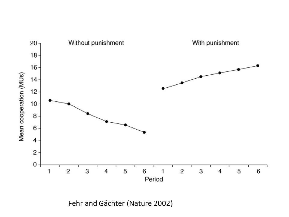 Fehr and Gächter (Nature 2002)