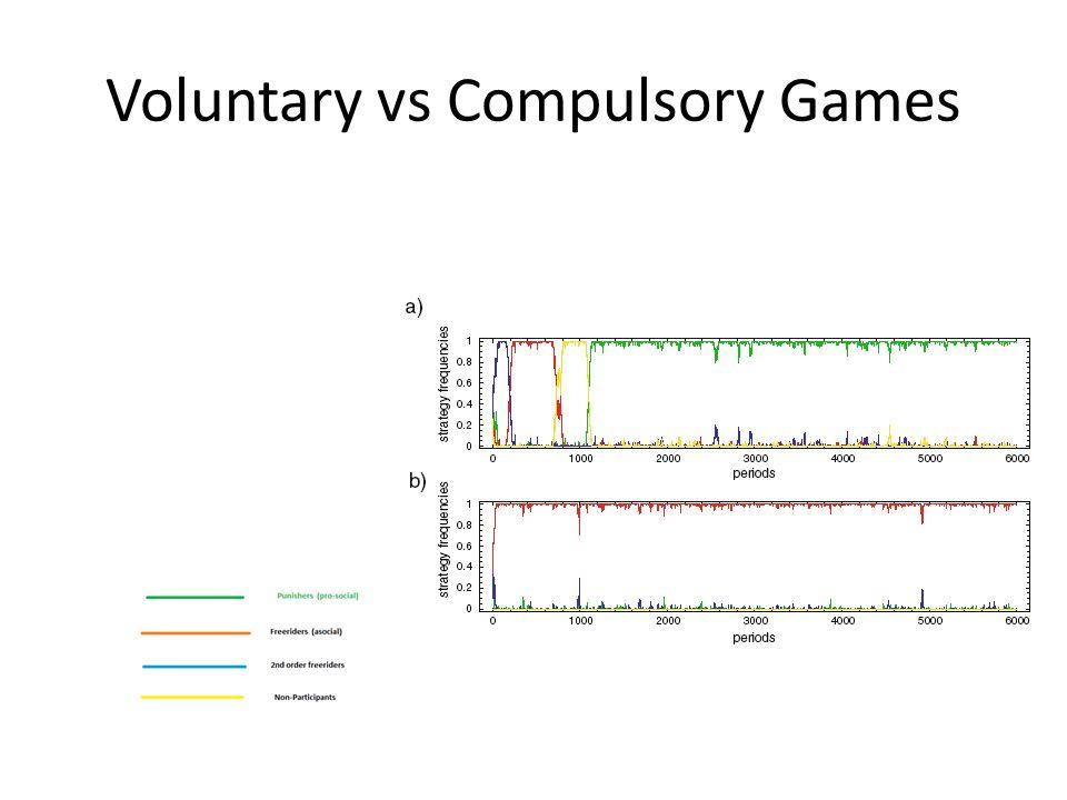 Voluntary vs Compulsory Games