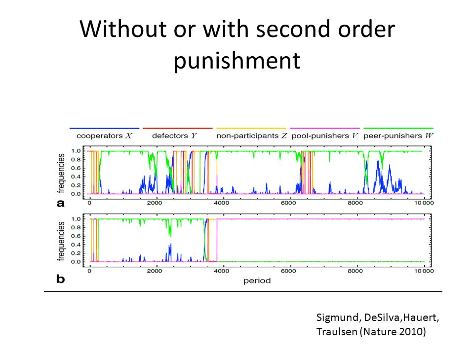 Without or with second order punishment Sigmund, DeSilva,Hauert, Traulsen (Nature 2010)