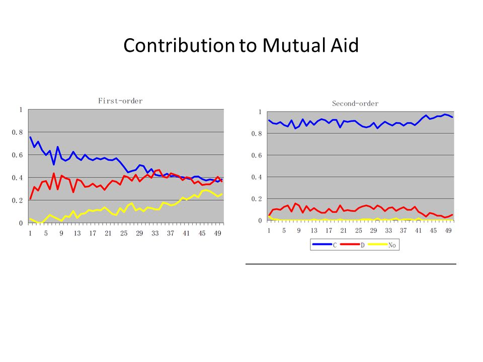 Contribution to Mutual Aid