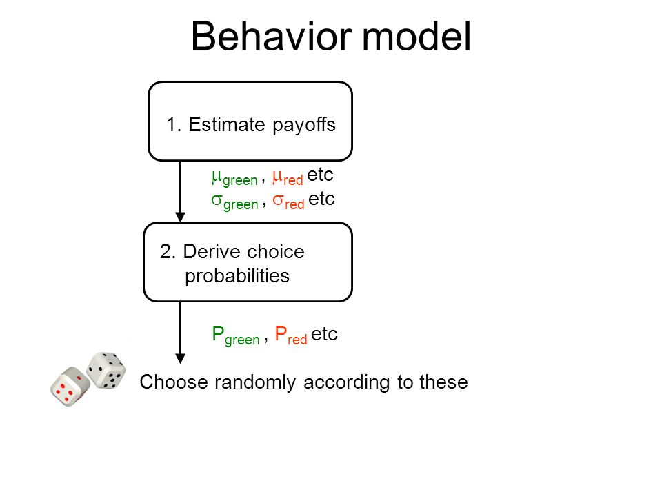 Behavior model 1. Estimate payoffs 2. Derive choice probabilities  green,  red etc  green,  red etc Choose randomly according to these P green, P