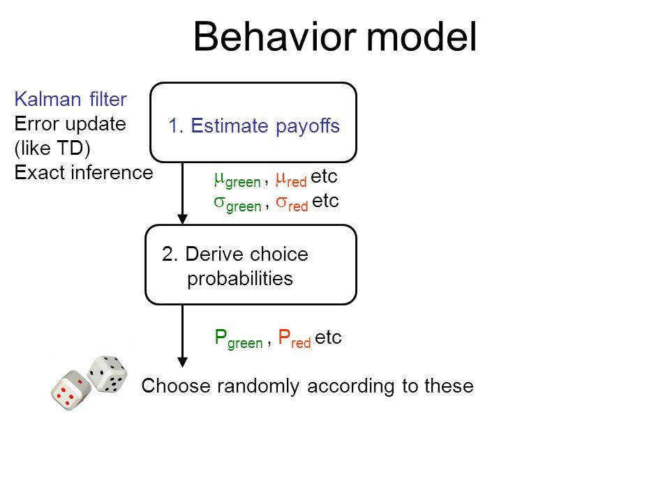 Behavior model 1. Estimate payoffs 2. Derive choice probabilities Kalman filter Error update (like TD) Exact inference  green,  red etc  green,  r