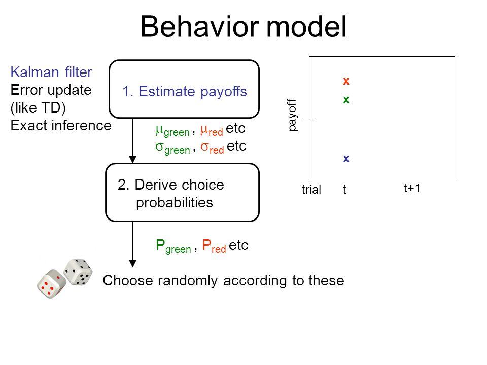 x x Behavior model 1. Estimate payoffs 2. Derive choice probabilities Kalman filter Error update (like TD) Exact inference payoff trialt t+1 x  green