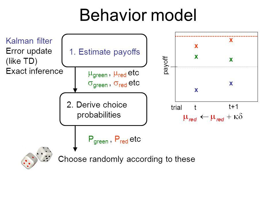 x x Behavior model 1. Estimate payoffs 2. Derive choice probabilities Kalman filter Error update (like TD) Exact inference payoff trialt t+1 x x  gre