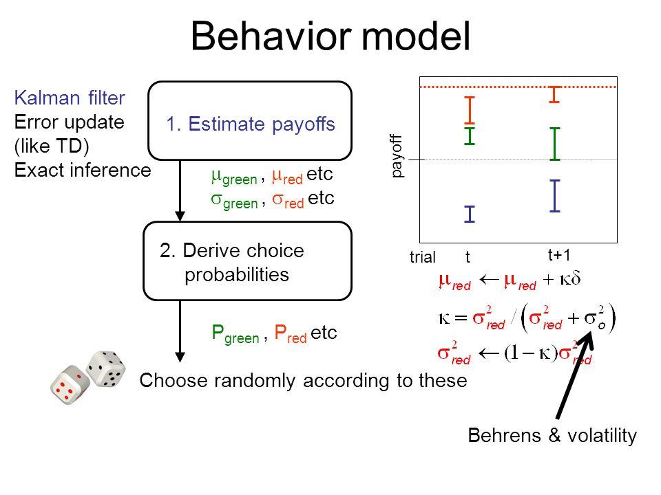 Behavior model 1. Estimate payoffs 2. Derive choice probabilities Kalman filter Error update (like TD) Exact inference payoff trialt t+1  green,  re