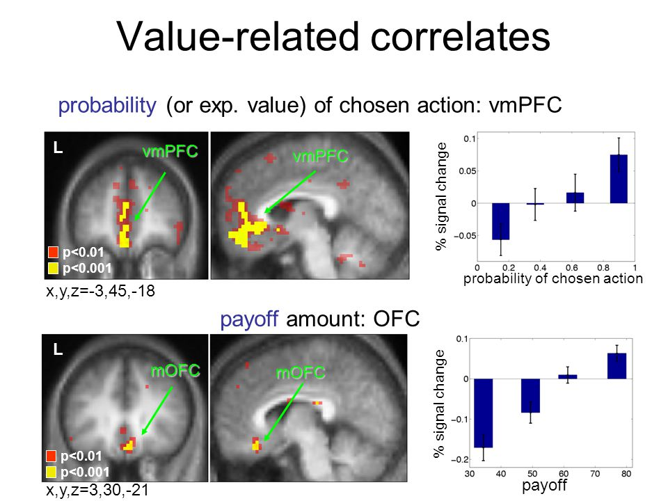 Value-related correlates p<0.01 p<0.001 L p<0.01 p<0.001 vmPFC vmPFC mOFC mOFC L probability (or exp. value) of chosen action: vmPFC payoff amount: OF