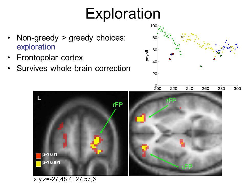Exploration Non-greedy > greedy choices: exploration Frontopolar cortex Survives whole-brain correction L rFP rFP L FP p<0.01 p<0.001 x,y,z=-27,48,4;