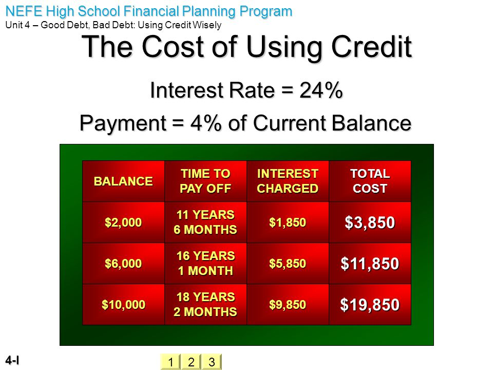 NEFE High School Financial Planning Program Unit 4 – Good Debt, Bad Debt: Using Credit Wisely 4-I The Cost of Using Credit Interest Rate = 24% Payment