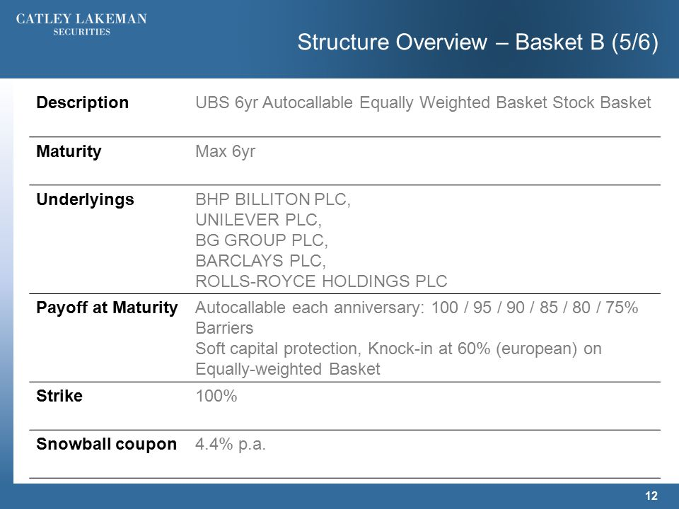 Structure Overview – Basket B (5/6) 12 DescriptionUBS 6yr Autocallable Equally Weighted Basket Stock Basket MaturityMax 6yr UnderlyingsBHP BILLITON PLC, UNILEVER PLC, BG GROUP PLC, BARCLAYS PLC, ROLLS-ROYCE HOLDINGS PLC Payoff at MaturityAutocallable each anniversary: 100 / 95 / 90 / 85 / 80 / 75% Barriers Soft capital protection, Knock-in at 60% (european) on Equally-weighted Basket Strike100% Snowball coupon4.4% p.a.