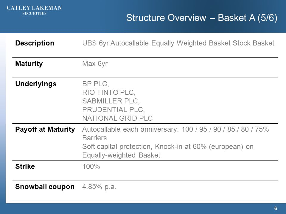 Structure Overview – Basket A (5/6) 6 DescriptionUBS 6yr Autocallable Equally Weighted Basket Stock Basket MaturityMax 6yr UnderlyingsBP PLC, RIO TINTO PLC, SABMILLER PLC, PRUDENTIAL PLC, NATIONAL GRID PLC Payoff at MaturityAutocallable each anniversary: 100 / 95 / 90 / 85 / 80 / 75% Barriers Soft capital protection, Knock-in at 60% (european) on Equally-weighted Basket Strike100% Snowball coupon4.85% p.a.