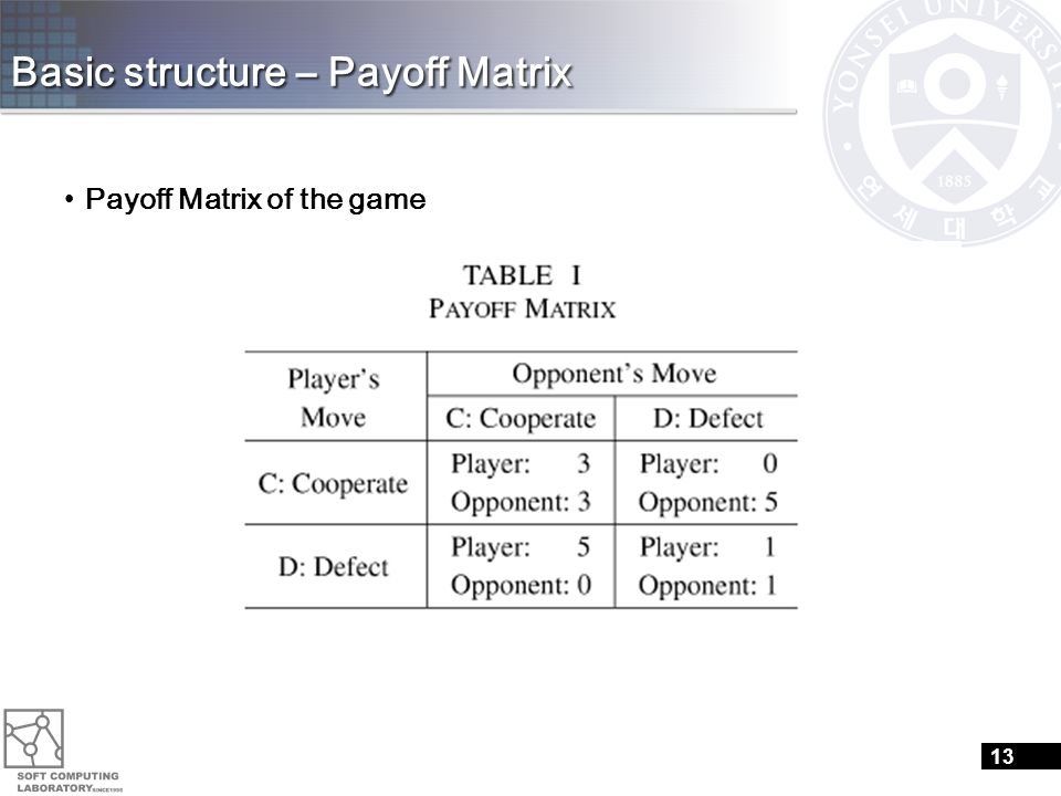 Basic structure – Payoff Matrix Payoff Matrix of the game 13