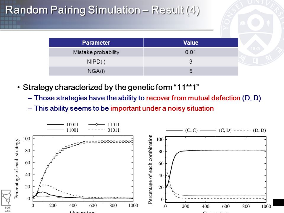Random Pairing Simulation – Result (4) Strategy characterized by the genetic form 11**1 –Those strategies have the ability to recover from mutual defection (D, D) –This ability seems to be important under a noisy situation 27 ParameterValue Mistake probability0.01 NIPD(i)3 NGA(i)5