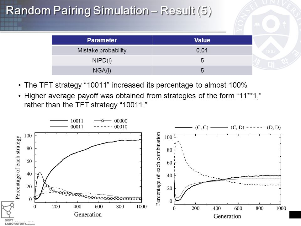 Random Pairing Simulation – Result (5) 28 ParameterValue Mistake probability0.01 NIPD(i)5 NGA(i)5 The TFT strategy 10011 increased its percentage to almost 100% Higher average payoff was obtained from strategies of the form 11**1, rather than the TFT strategy 10011.