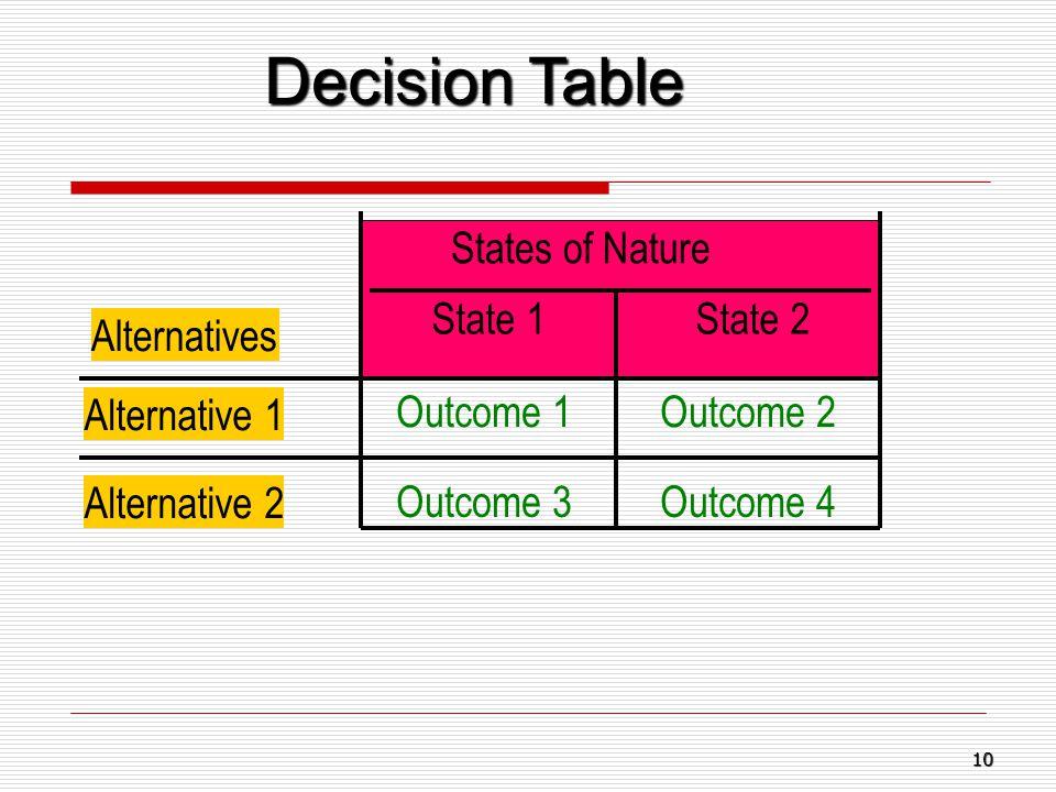 Decision Table States of Nature Alternatives State 1State 2 Alternative 1 Outcome 1Outcome 2 Alternative 2 Outcome 3Outcome 4 10