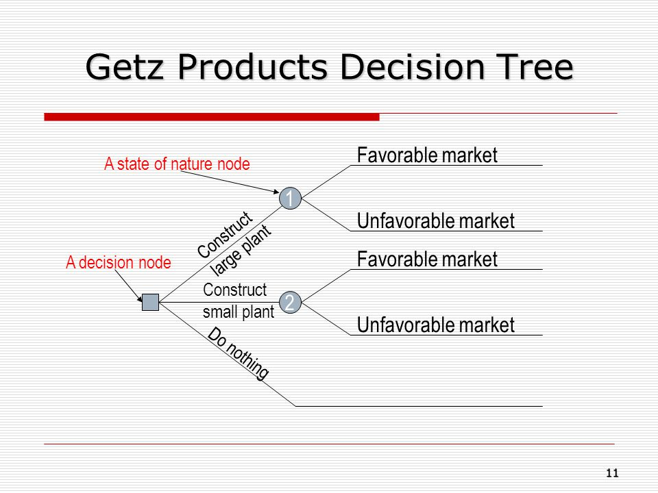 Getz Products Decision Tree 1 2 Unfavorable market Favorable market Construct small plant Construct large plant Do nothing A decision node A state of