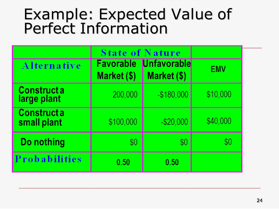 Example: Expected Value of Perfect Information Construct a large plant Construct a small plant Do nothing 200,000 -$180,000 $0 Favorable Market ($) Un