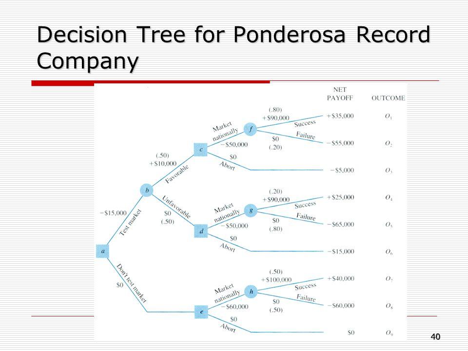 Decision Tree for Ponderosa Record Company 40