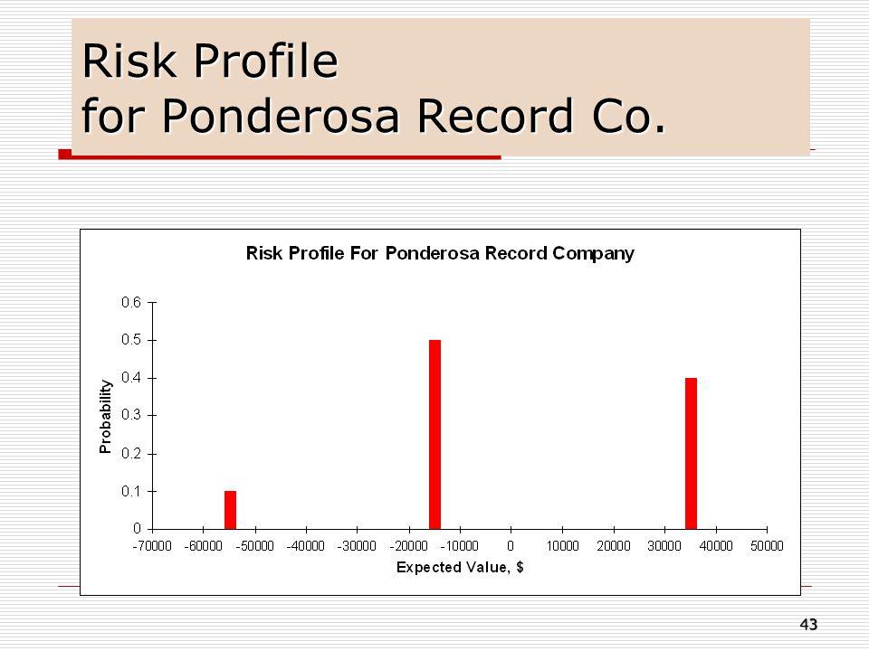 Risk Profile for Ponderosa Record Co. 43