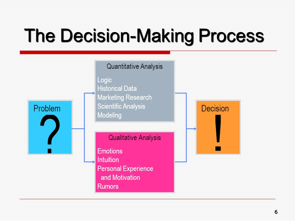 The Decision-Making Process ProblemDecision Quantitative Analysis Logic Historical Data Marketing Research Scientific Analysis Modeling Qualitative An