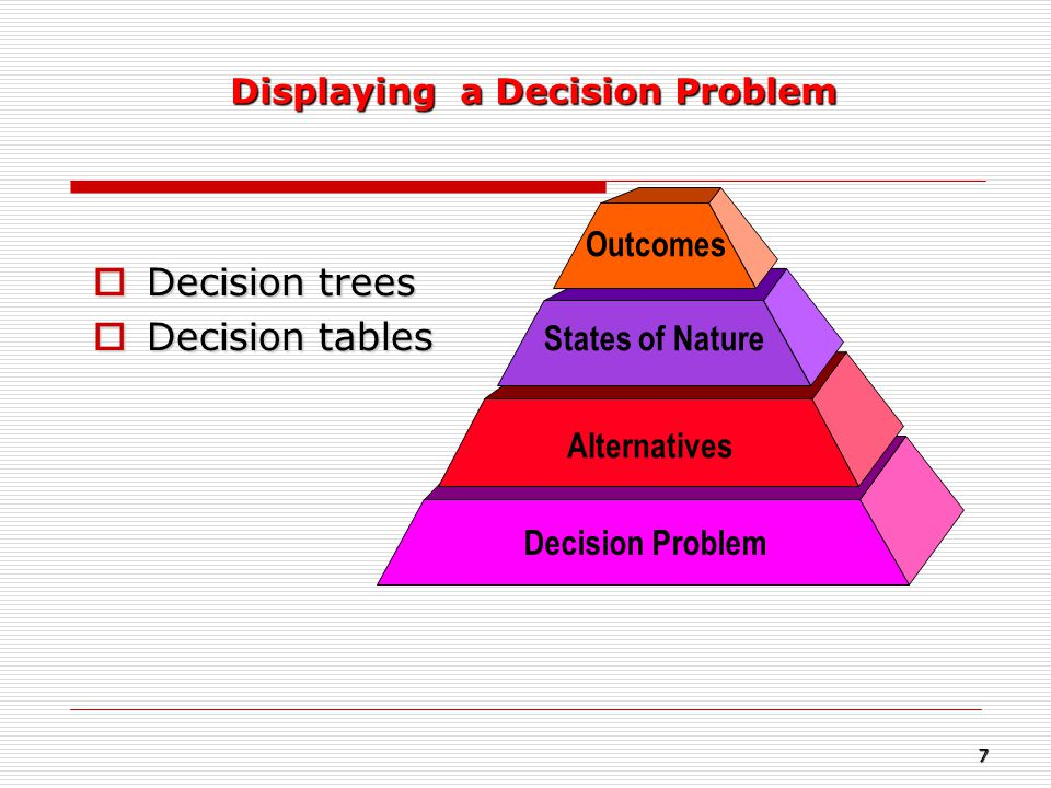 Decision trees  Decision tables Decision Problem Alternatives States of Nature Outcomes Displaying a Decision Problem 7