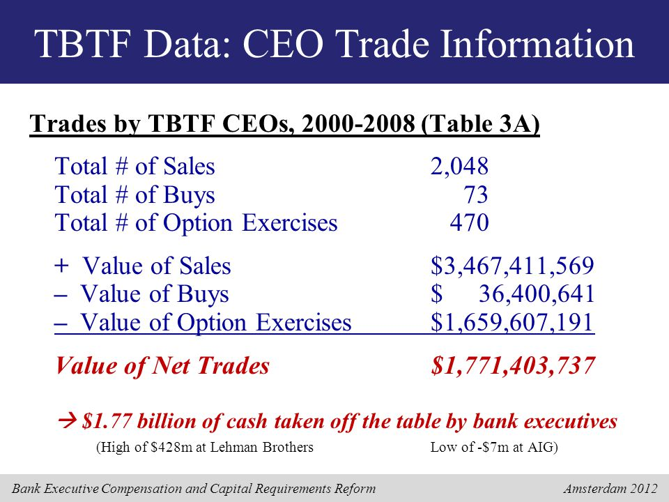 Bank Executive Compensation and Capital Requirements Reform Amsterdam 2012 TBTF Data: CEO Trade Information Trades by TBTF CEOs, 2000-2008 (Table 3A) Total # of Sales2,048 Total # of Buys 73 Total # of Option Exercises 470 + Value of Sales$3,467,411,569 – Value of Buys$ 36,400,641 – Value of Option Exercises$1,659,607,191 Value of Net Trades$1,771,403,737  $1.77 billion of cash taken off the table by bank executives (High of $428m at Lehman BrothersLow of -$7m at AIG)