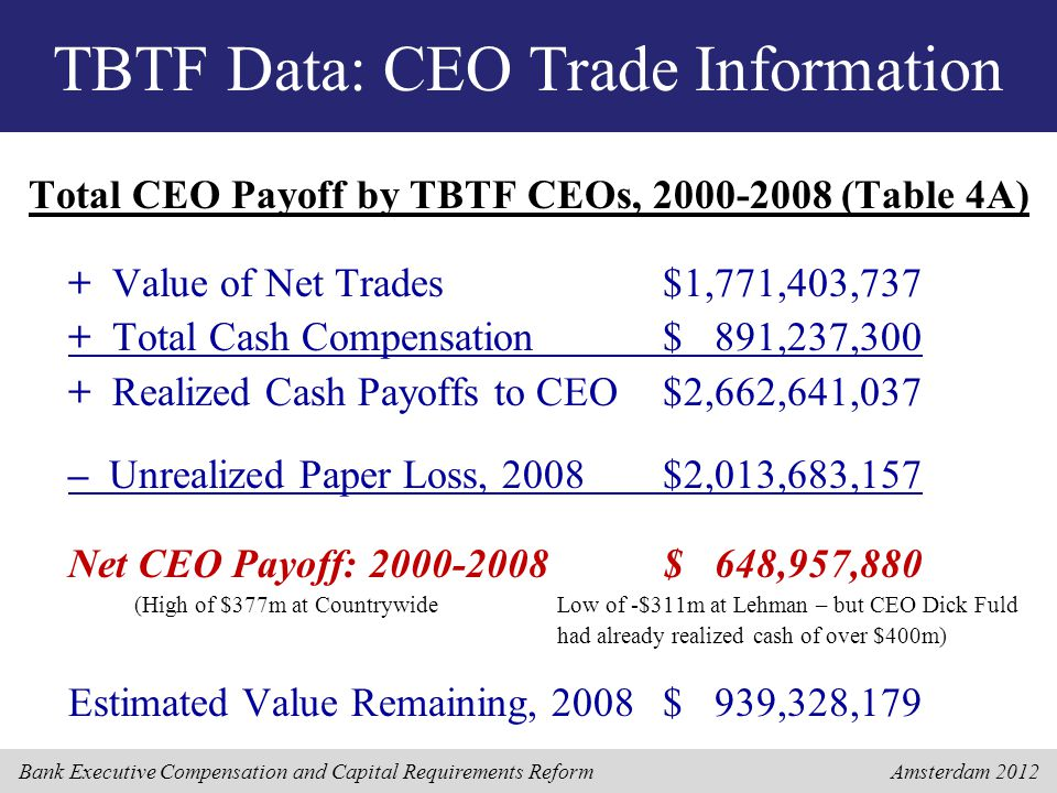 Bank Executive Compensation and Capital Requirements Reform Amsterdam 2012 TBTF Data: CEO Trade Information Total CEO Payoff by TBTF CEOs, 2000-2008 (Table 4A) + Value of Net Trades$1,771,403,737 + Total Cash Compensation$ 891,237,300 + Realized Cash Payoffs to CEO$2,662,641,037 – Unrealized Paper Loss, 2008$2,013,683,157 Net CEO Payoff: 2000-2008$ 648,957,880 (High of $377m at CountrywideLow of -$311m at Lehman – but CEO Dick Fuld had already realized cash of over $400m) Estimated Value Remaining, 2008$ 939,328,179