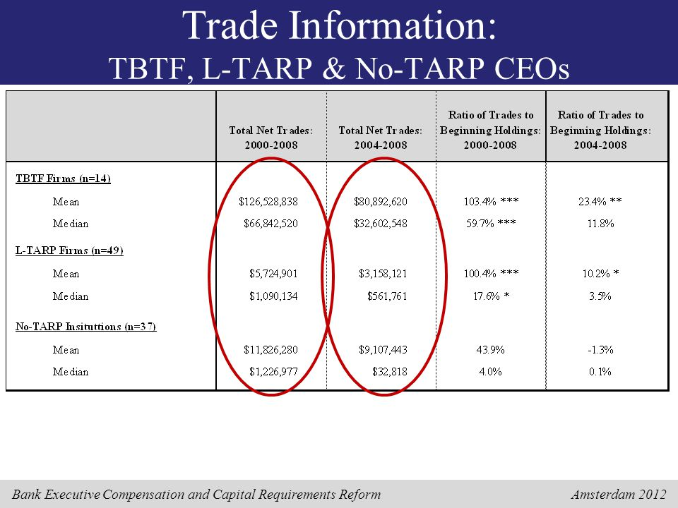 Bank Executive Compensation and Capital Requirements Reform Amsterdam 2012 Trade Information: TBTF, L-TARP & No-TARP CEOs