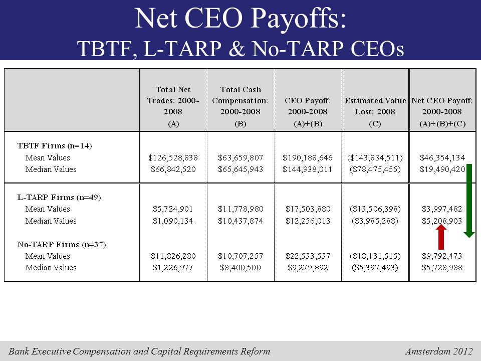 Bank Executive Compensation and Capital Requirements Reform Amsterdam 2012 Net CEO Payoffs: TBTF, L-TARP & No-TARP CEOs