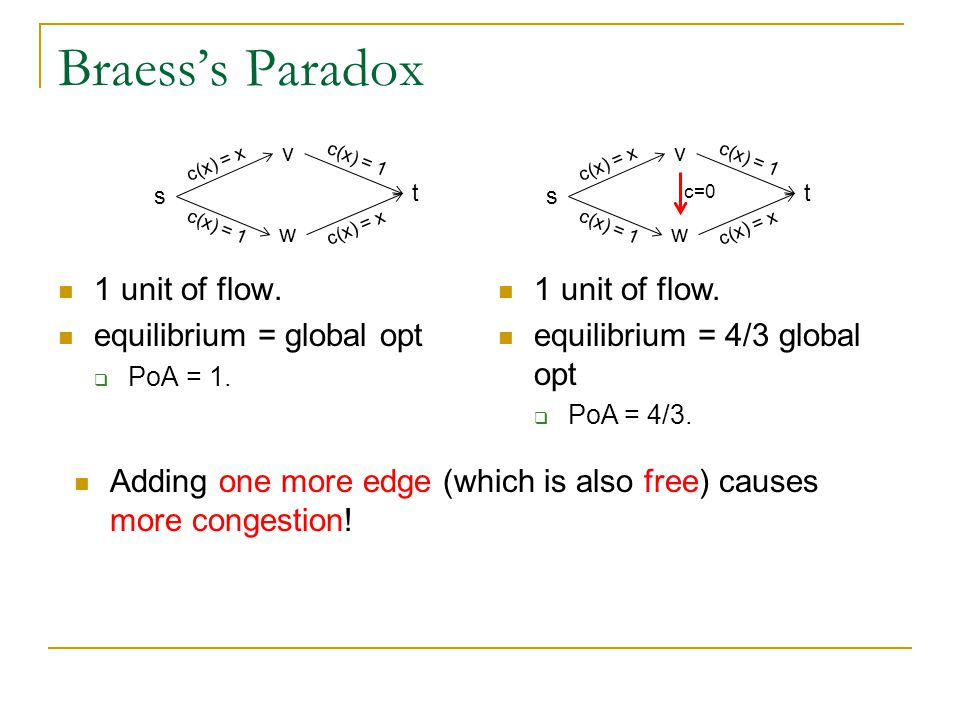 Braess's Paradox 1 unit of flow. equilibrium = global opt  PoA = 1.