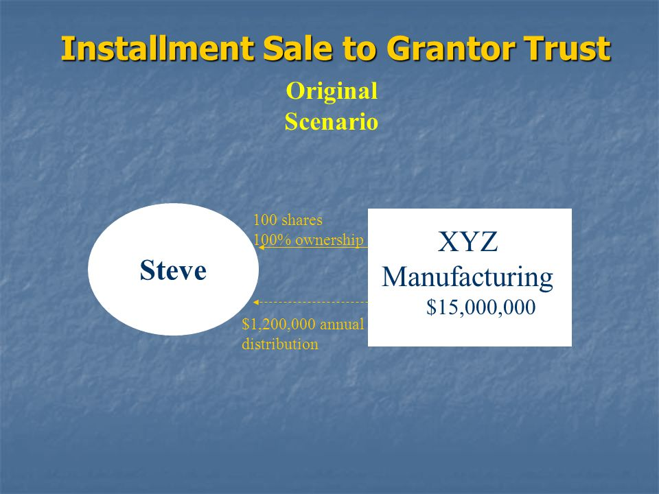 Installment Sale to Grantor Trust Original Scenario Steve XYZ Manufacturing $15,000,000 100 shares 100% ownership $1,200,000 annual distribution