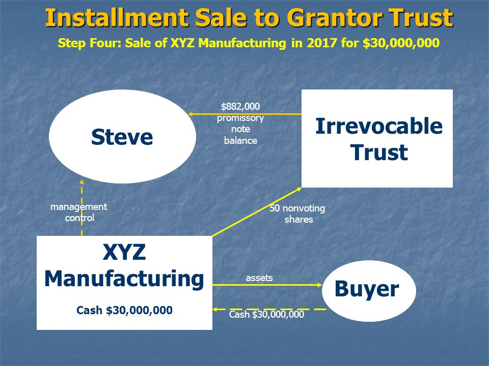 Installment Sale to Grantor Trust Step Four: Sale of XYZ Manufacturing in 2017 for $30,000,000 Steve Irrevocable Trust XYZ Manufacturing Cash $30,000,000 $882,000 promissory note balance 50 nonvoting shares management control Buyer assets Cash $30,000,000