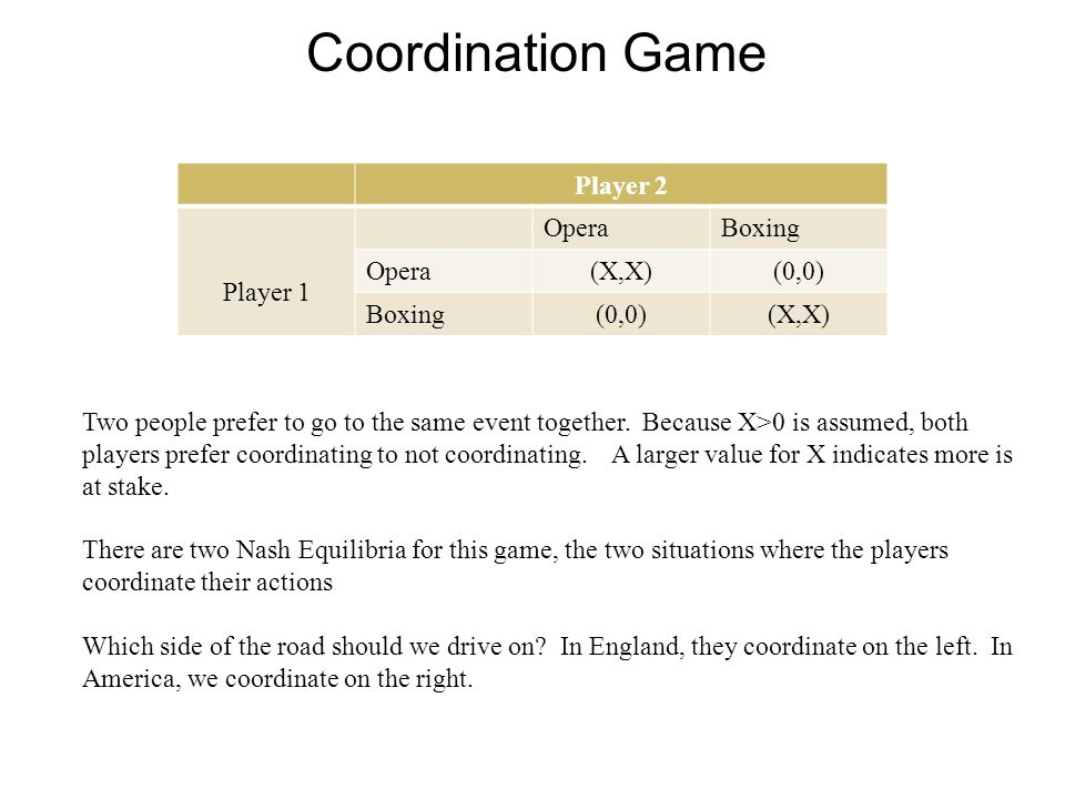 Coordination Game Two people prefer to go to the same event together. Because X>0 is assumed, both players prefer coordinating to not coordinating. A