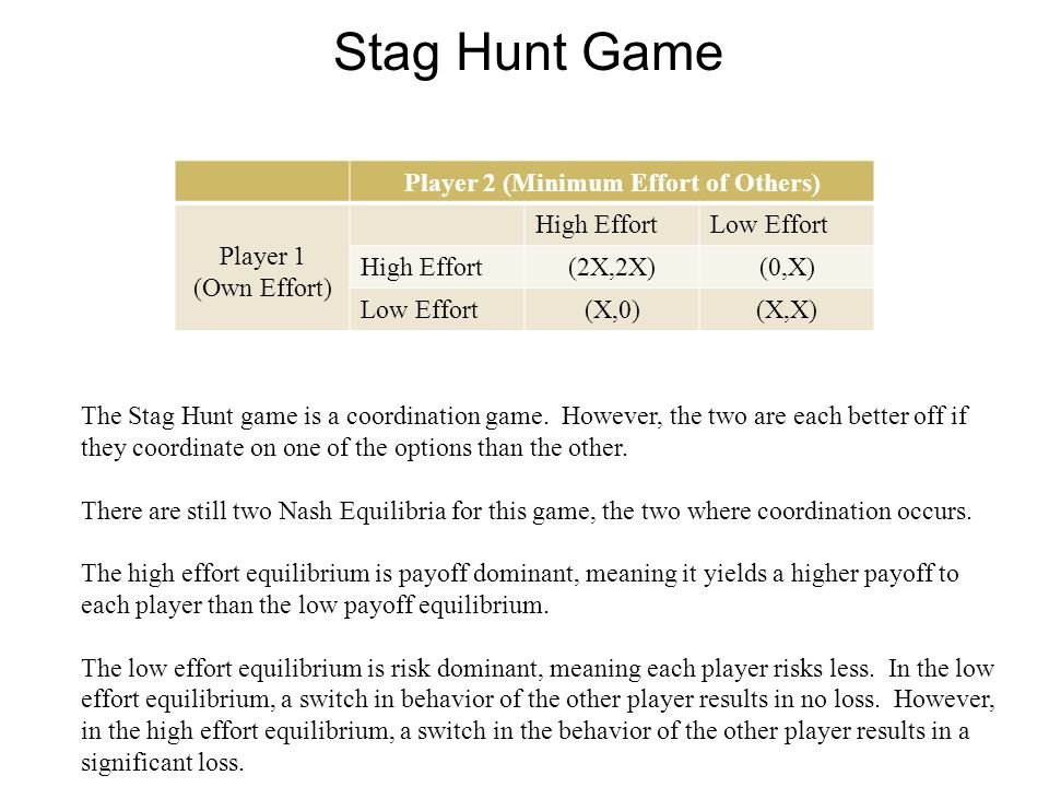 Stag Hunt Game The Stag Hunt game is a coordination game.