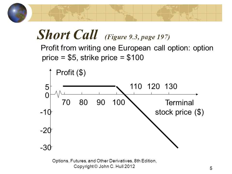 Short Call (Figure 9.3, page 197) Profit from writing one European call option: option price = $5, strike price = $100 Options, Futures, and Other Derivatives, 8th Edition, Copyright © John C.