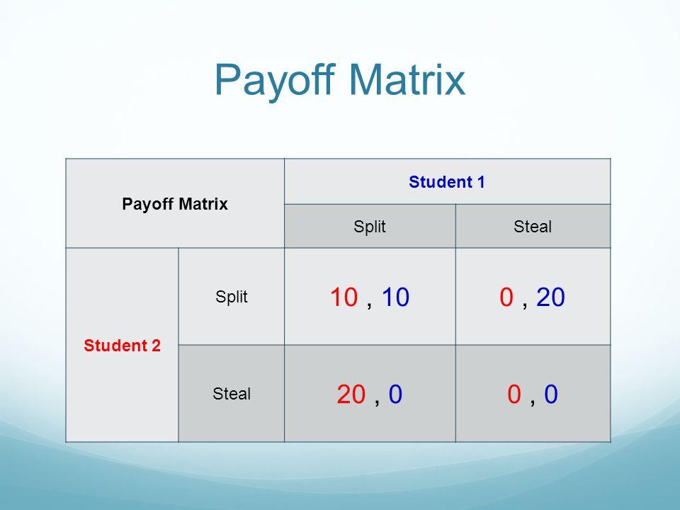 Payoff Matrix Student 1 SplitSteal Student 2 Split 10, 100, 20 Steal 20, 00, 0
