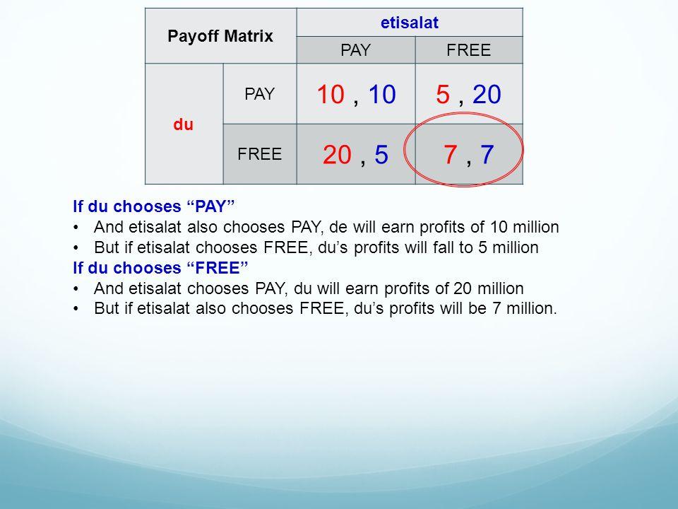 """Payoff Matrix etisalat PAYFREE du PAY 10, 105, 20 FREE 20, 57, 7 If du chooses """"PAY"""" And etisalat also chooses PAY, de will earn profits of 10 million"""