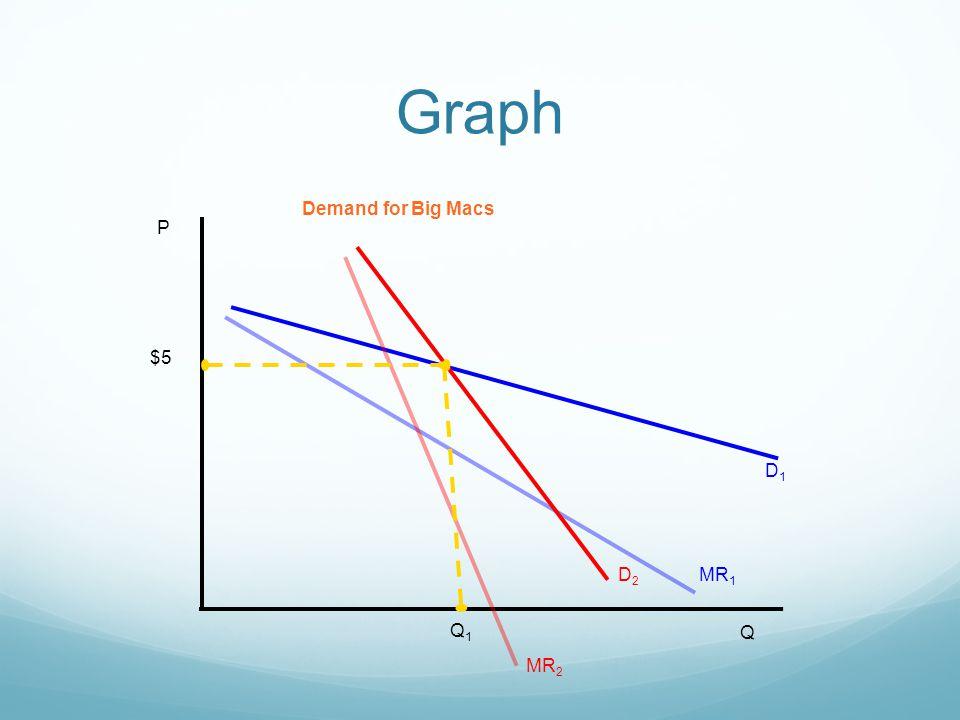 Graph P Q D1D1 MR 1 D2D2 MR 2 Demand for Big Macs $5 Q1Q1
