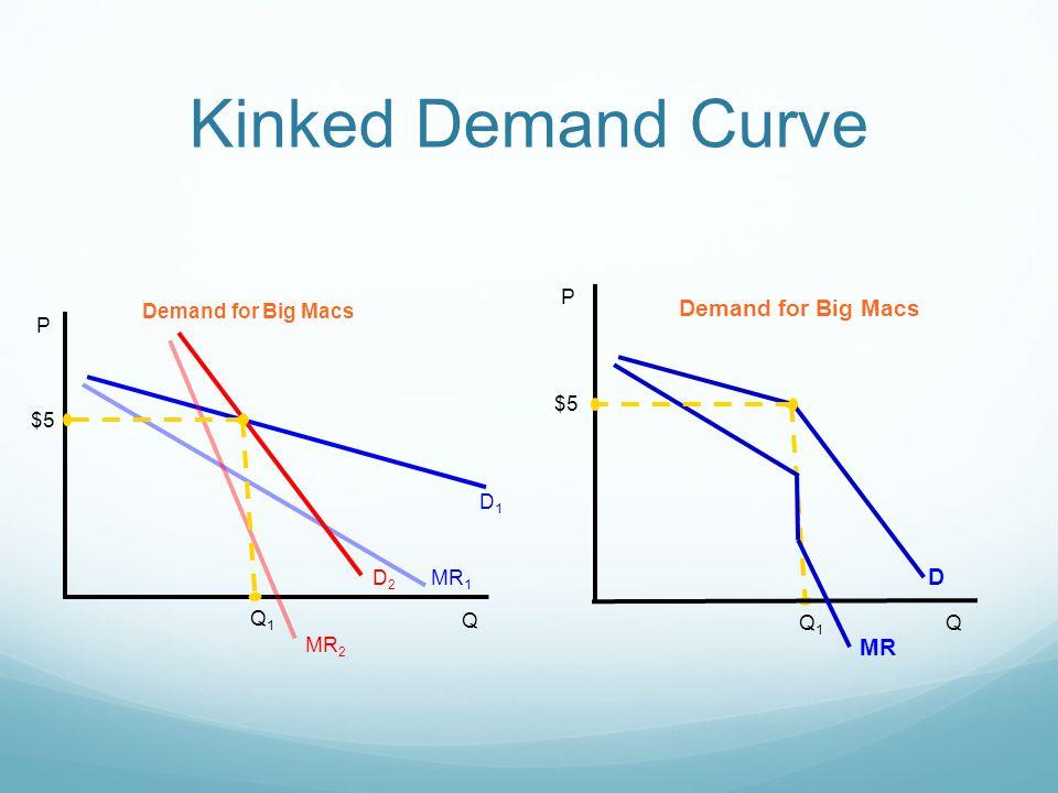Kinked Demand Curve P Q D1D1 MR 1 D2D2 MR 2 Demand for Big Macs $5 Q1Q1 P Q D MR Demand for Big Macs $5 Q1Q1