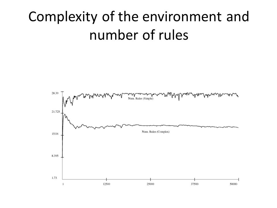 Complexity of the environment and number of rules