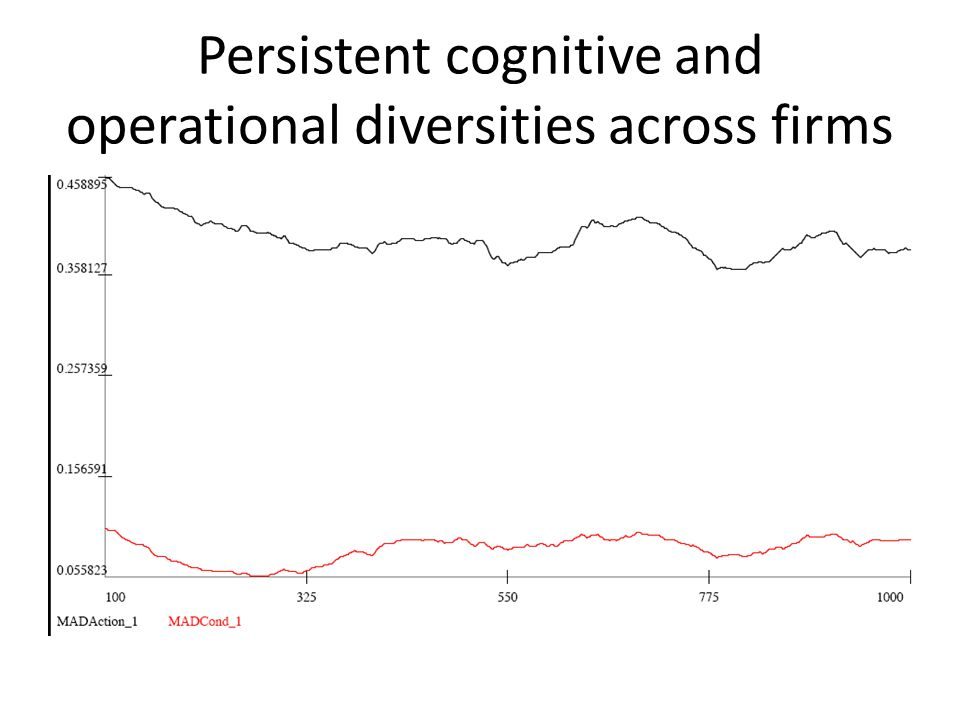 Persistent cognitive and operational diversities across firms