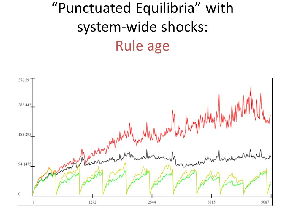 Punctuated Equilibria with system-wide shocks: Rule age