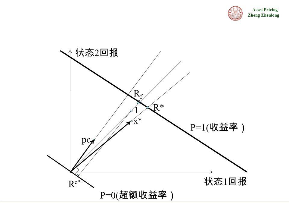 Asset Pricing Zheng Zhenlong P=0( 超额收益率) RfRf P=1( 收益率) 状态 1 回报 状态 2 回报 R* 1 R e* x* pc