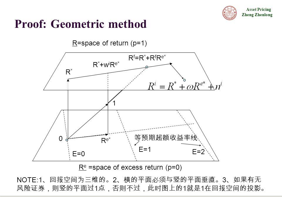 Asset Pricing Zheng Zhenlong Proof: Geometric method 0 R=space of return (p=1) R e =space of excess return (p=0) R*R* R * +w i R e* R e* E=0 E=1 E=2 R f =R * +R f R e* NOTE:1 、回报空间为三维的。 2 、横的平面必须与竖的平面垂直。 3 、如果有无 风险证券,则竖的平面过 1 点,否则不过,此时图上的 1 就是 1 在回报空间的投影。 等预期超额收益率线 1